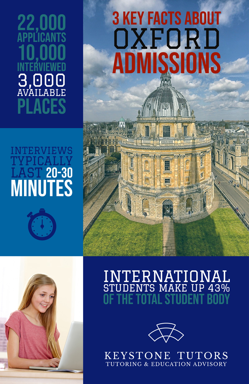 Oxford Infographic